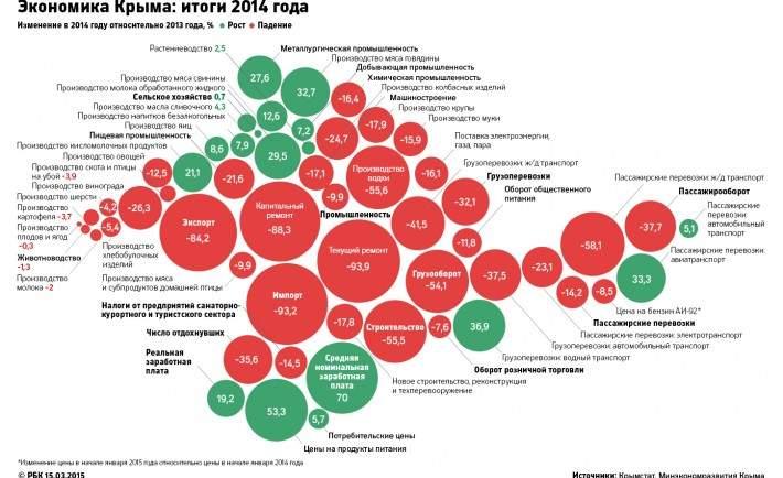 Ekonomika-Kryma-v-2014-godu